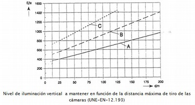 The value of the vertical illuminance